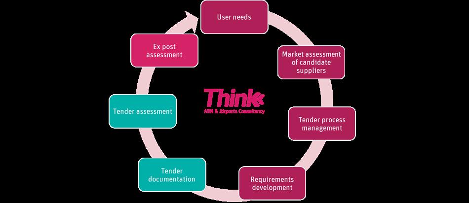 Illustration showing the procurement process