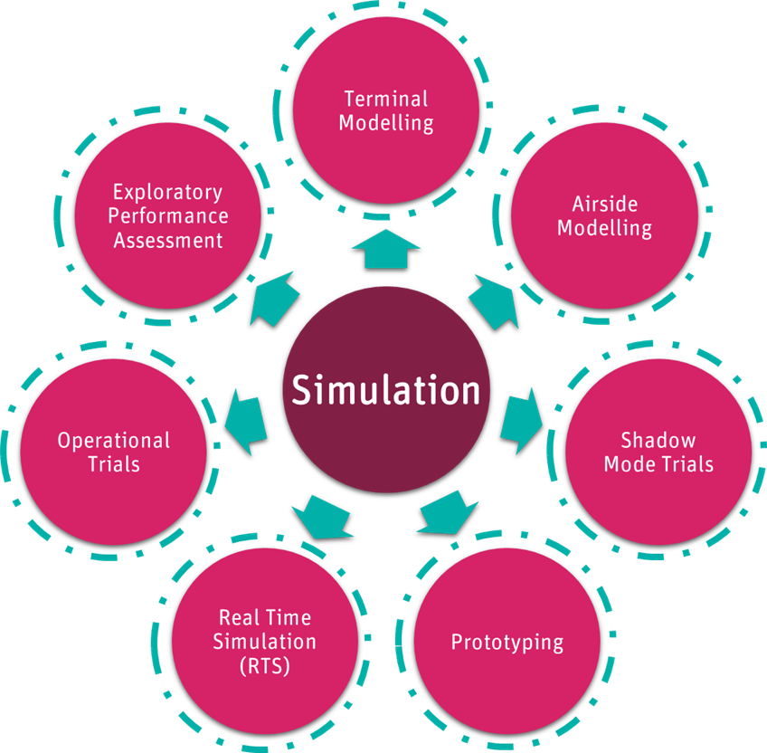 Simulation process