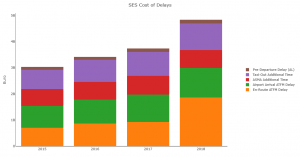 Annual cot of delays in the SES Area