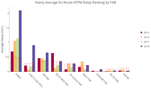 Bar chart highlighting the average annual en-route ATFM delay functional airspace block (FAB(