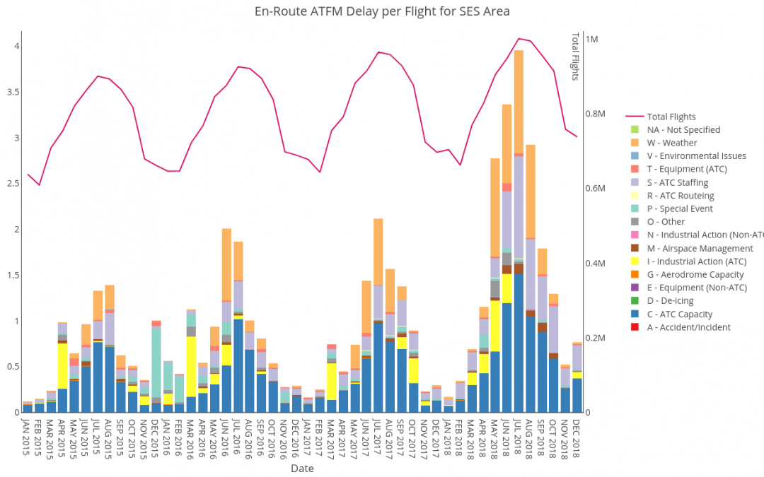 Challenge of ATM capacity planning in European airspace