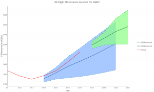 Graph showing the forecasted IFR traffic growth v's actual traffic growth