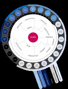 Illustration showing the D-ATS Framework