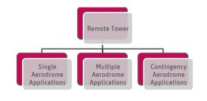 The three applications of the Remote Tower framework