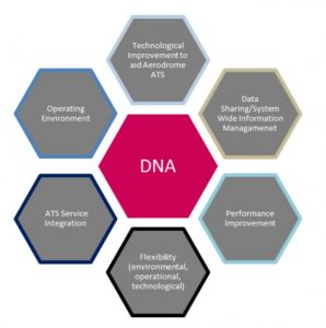 A diagram showing the relationship between the concept, DNA and enablers
