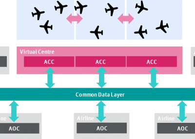 THE FUTURE OF ATM – PART 3: The Digitally Connected Airport
