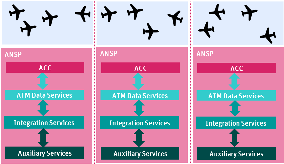 Picture showing the current Airspace Architecture