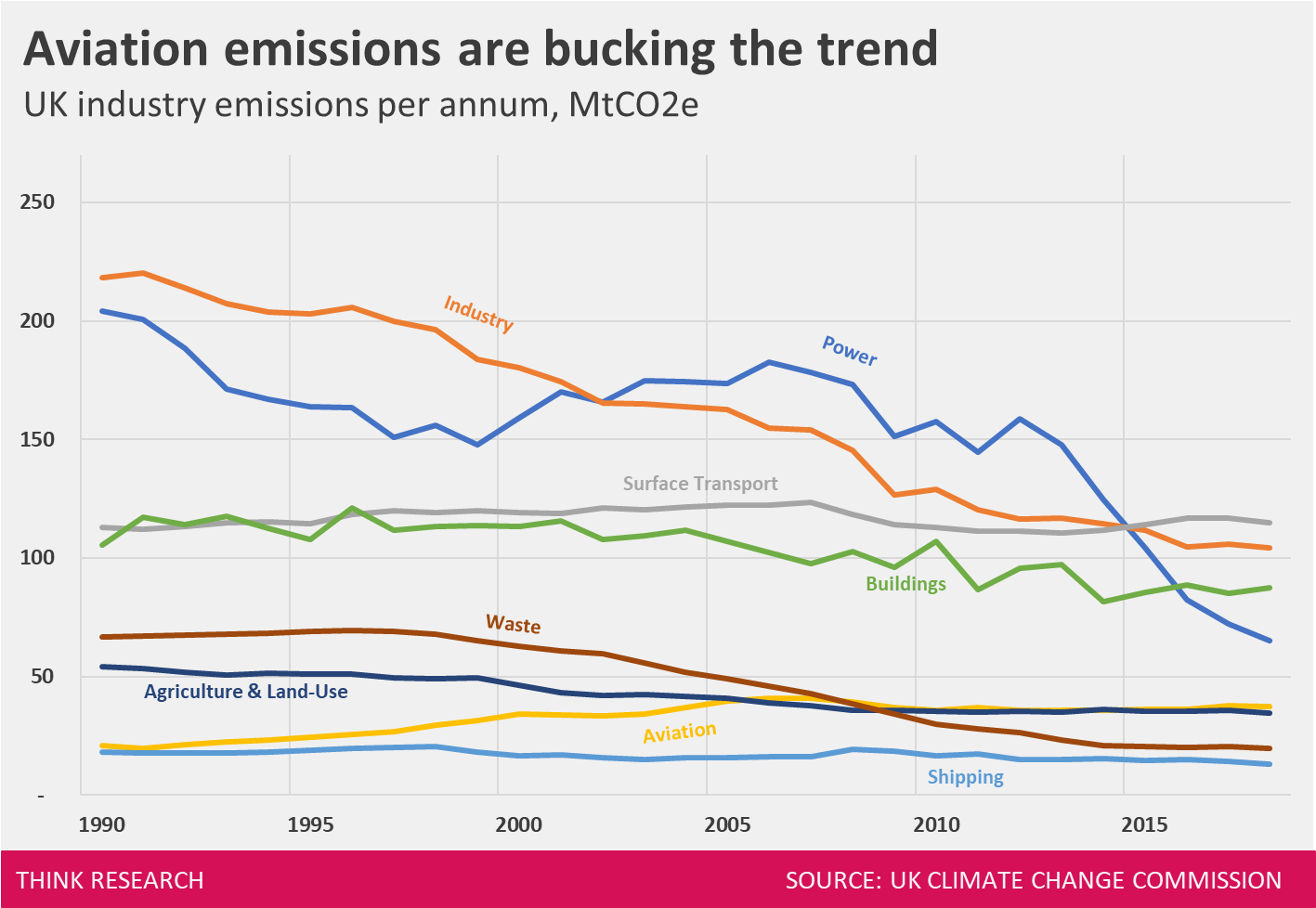 UK Greenhouse Gas Emissions by Industry.