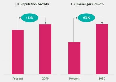 The numbers underpinning the UK aviation industry's climate ambitions