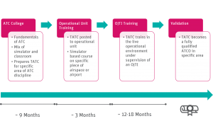 A graphical diagram showing the timeline of an trainee ATCOs journey from day one up until they validate as a qualified ATCO. It lists the core aspects to each stage of the training.