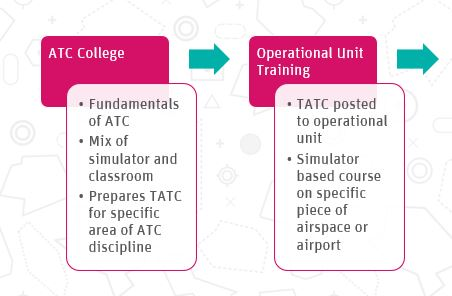 IS VIRTUAL TRAINING FOR ATCOS THE FUTURE?