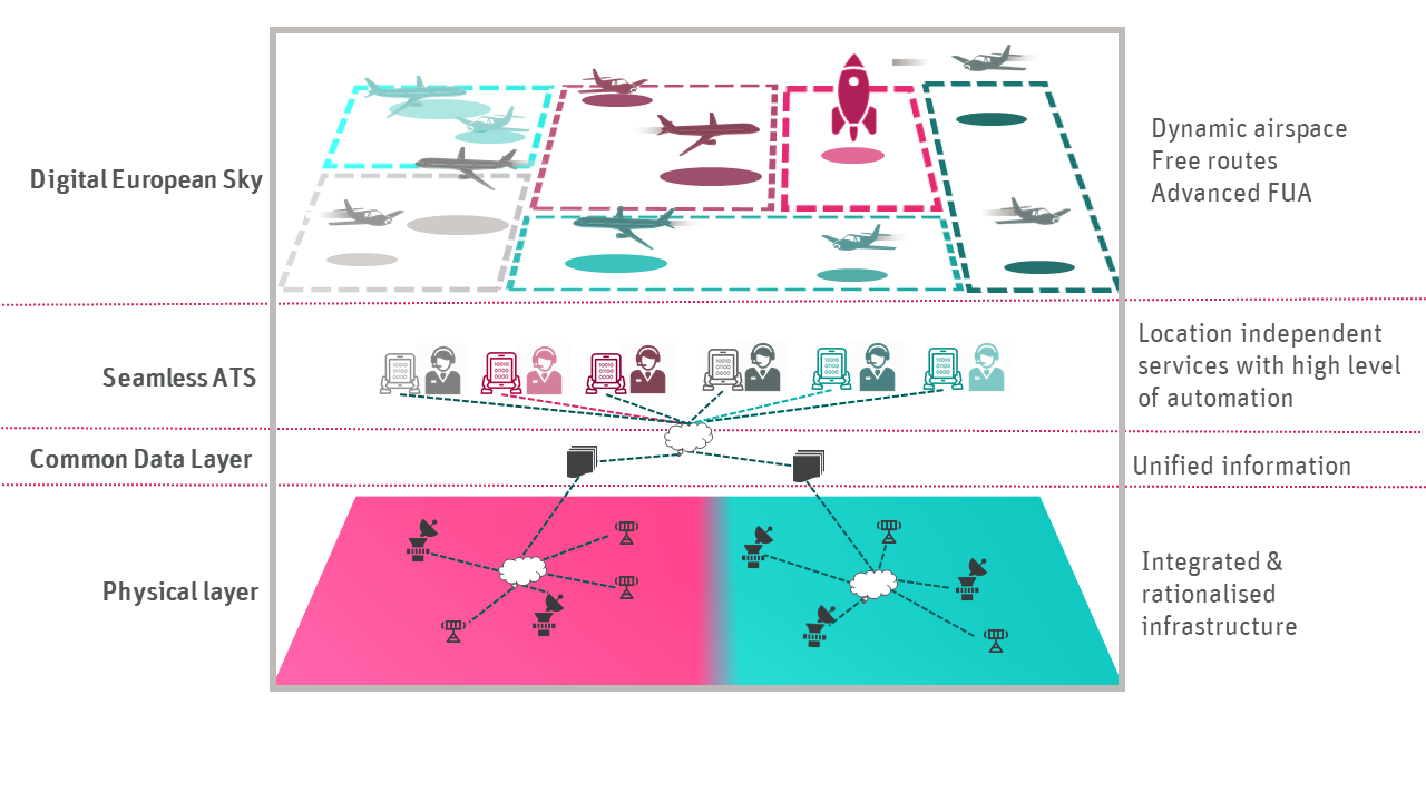 An Illustration showing how space flight can be incorporated into the SESAR Joint Undertaking Airspace Architecture.