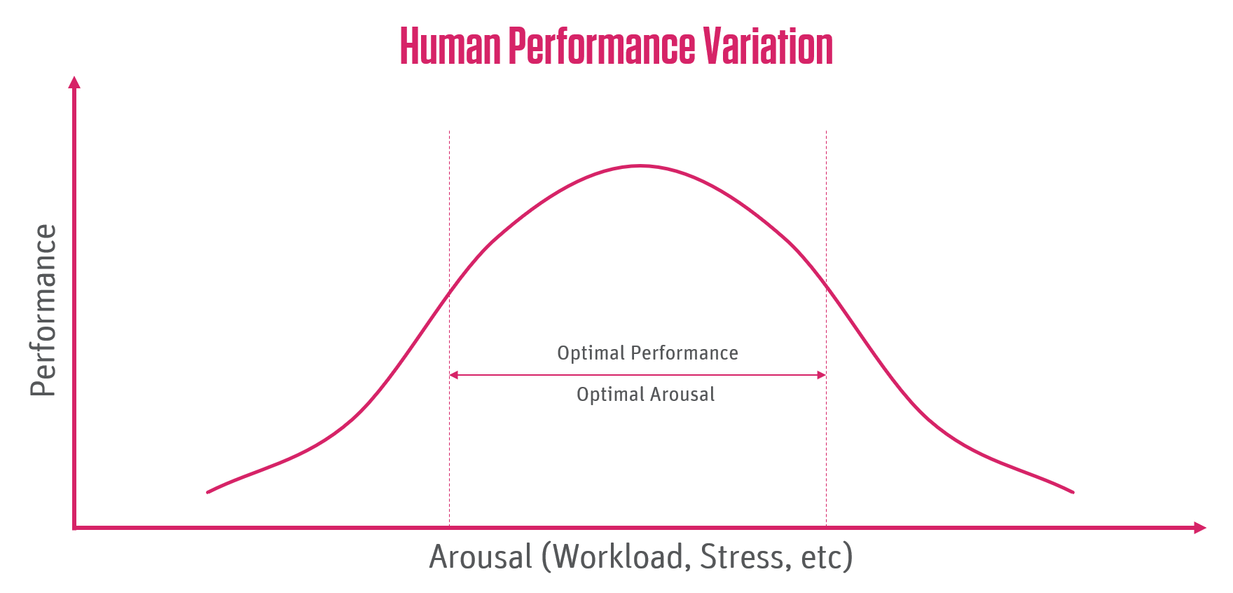 Yerkes Dodsons curve for human performance