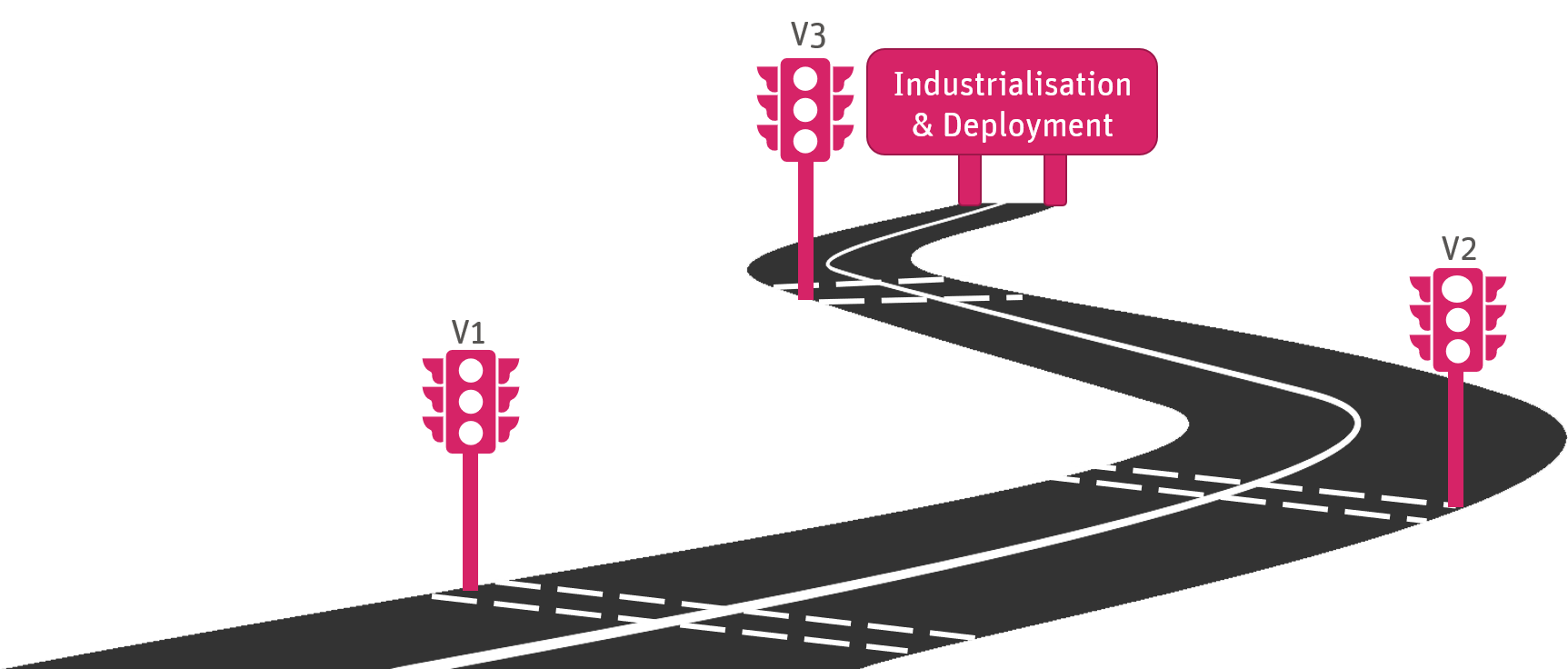 Illustration showing SESAR gate reviews leading towards industrialisation & deployment