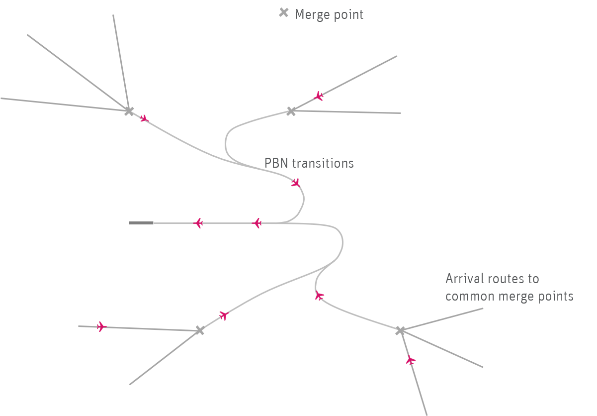 Illustration showing future advanced PBN approach airspace