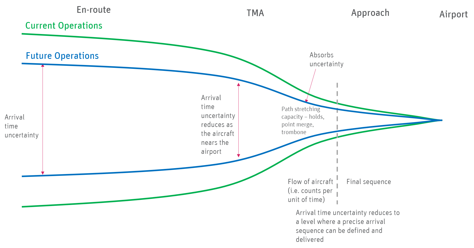 Illustration showing funnel of increasing certainty in landing time
