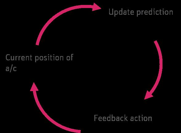 Illustration showing feedback loop
