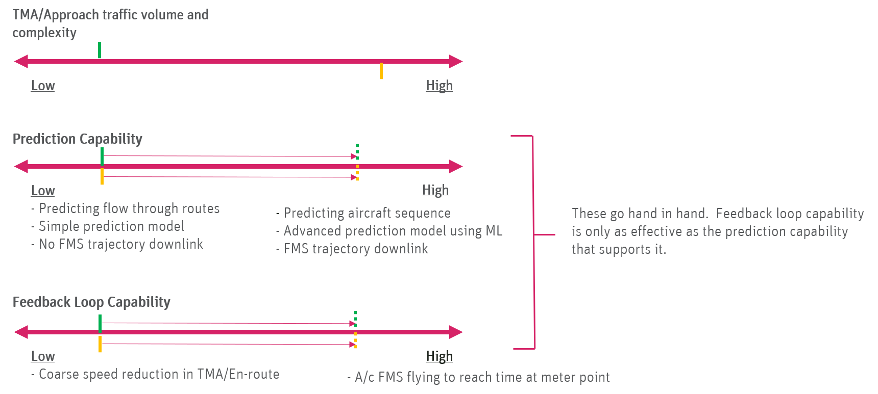 Illustration showing evolving predictability and feedback loop capabilities