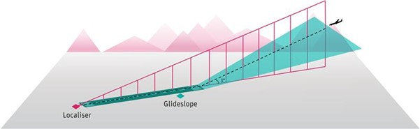 Figure 1 – Localiser and Glideslope. An image depicting an Instrument Landing System (ILS) and the two main radio beams – the localiser which provides guidance to the pilot in the horizontal plane, and the glideslope which provides the pilot with guidance in the vertical plane. It has an aircraft following a dotted line which depicts how it is lined up with the runway centreline.