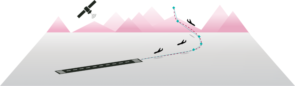 GBAS Approach – this image depicts how the aircraft approach follows a curved line, rather than a straight one as in the ILS image. It also shows a satellite in the air beaming a signal to guide the aircraft. There are three aircraft following the curve, to demonstrate further how the approach is curved.
