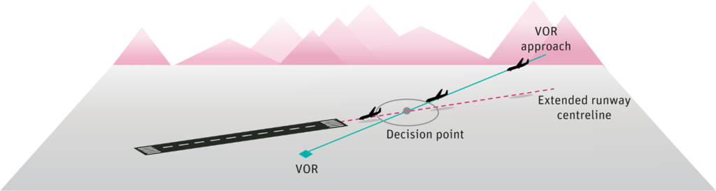 Figure 3 – VOR Approach – This image depicts aircraft following a VOR Radial, and at a specific point the aircraft leaves the VOR radial and visually lines up with the runway centreline.