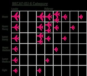 Illustration showing RECAT EU 6 category wake separation