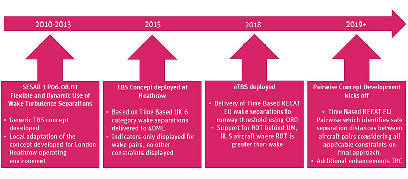Concept development evolution of TBS at Heathrow