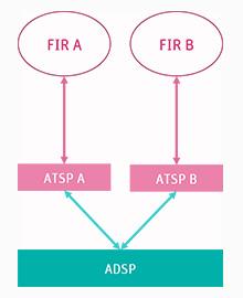 Multiple ATSP using same ADSP