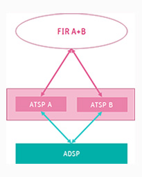 Illustration showing Multiple ATSP using same ADSO to create a virtual centre