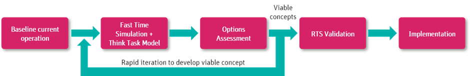Overview of the the Think GMC assessment
