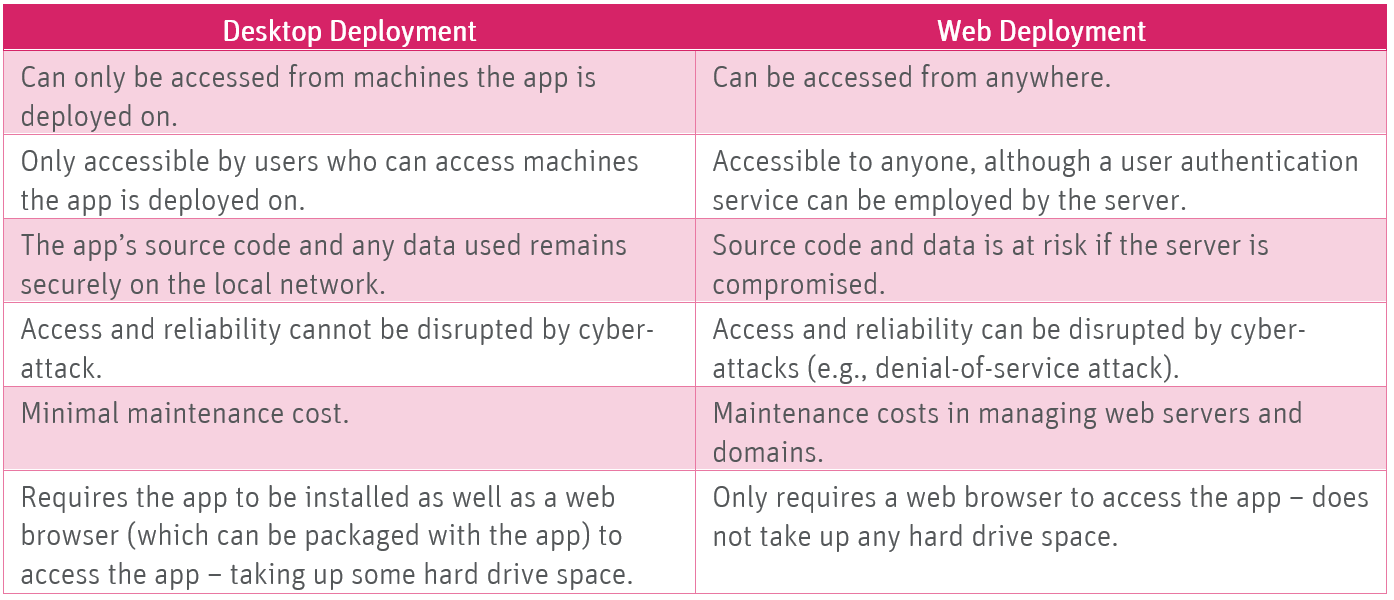A table showing considerations for deploying shiny on desktop or web